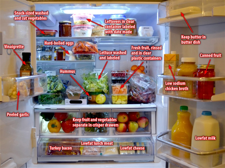 How To Stock A Healthy Refrigerator