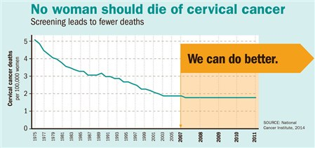Cervical Cancer Infographic Chart