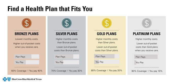 Find a Health Plan TX