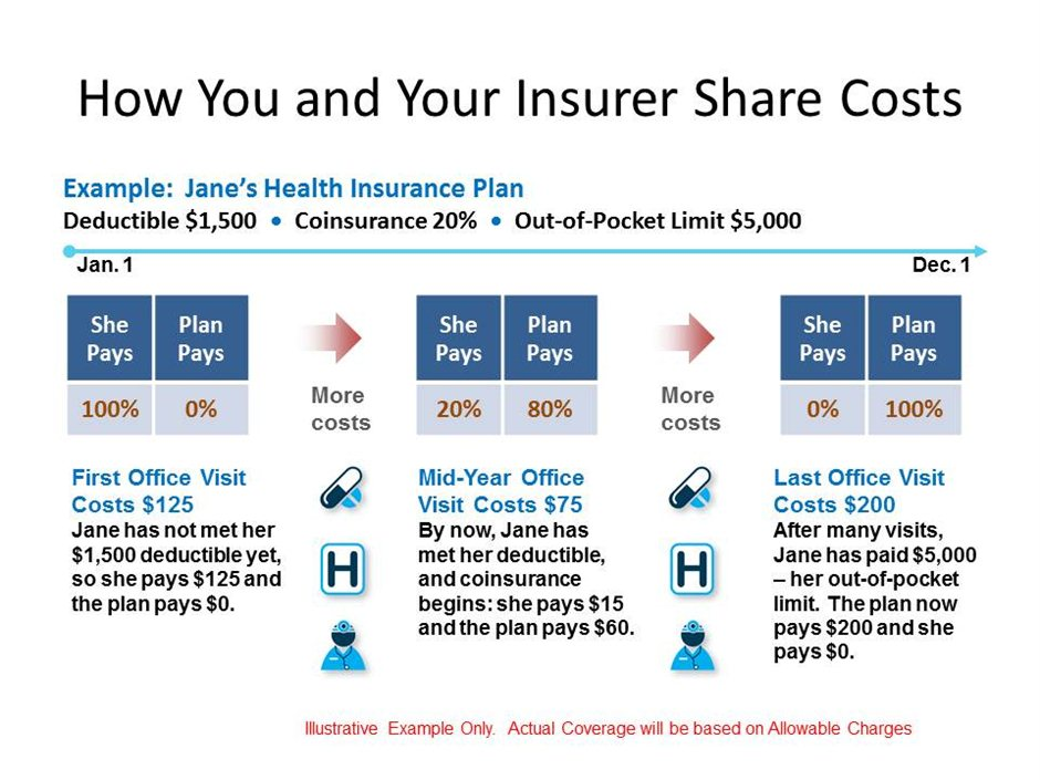 Insurance Non Deductible